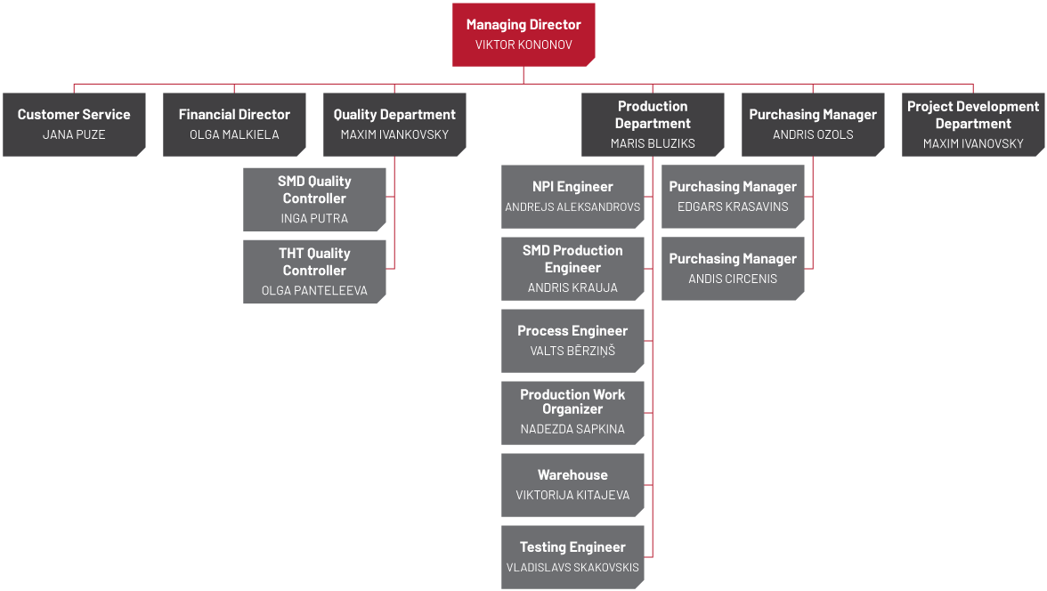 Pcb Manufacturing Companies In Australia